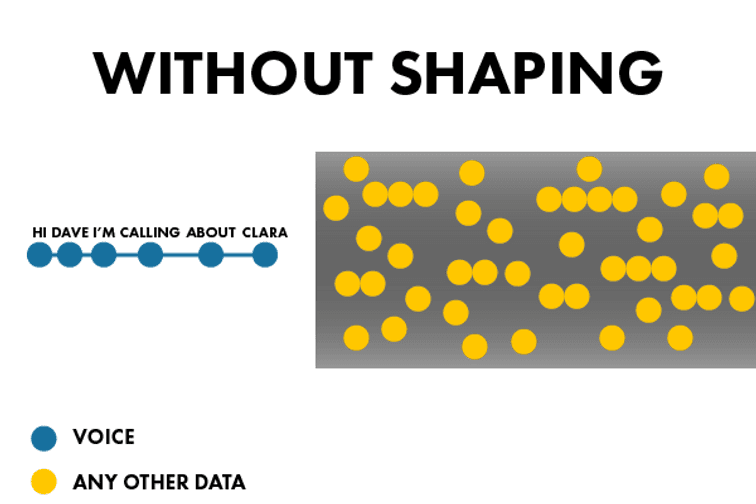 without shaping illustrated by string of blue dots representing voice to the left of a pipe filled with yellow dots for any other data