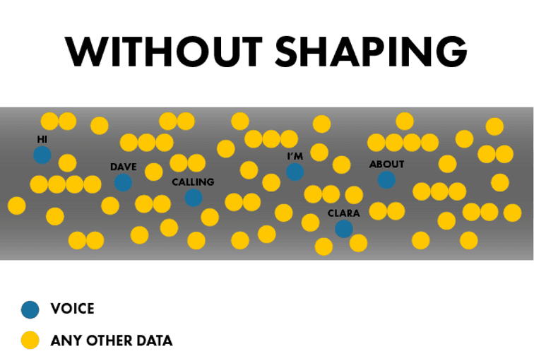 without shaping illustrated by 6 blue dots representing voice scattered within a pipe filled with yellow dots for any other data