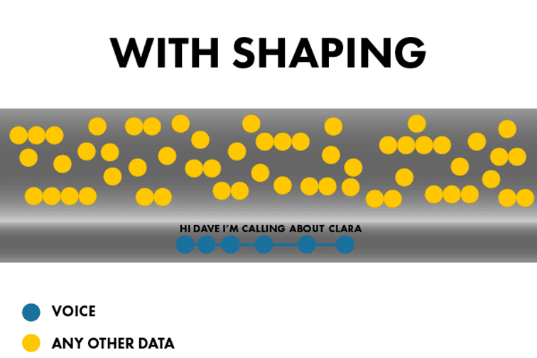 with shaping illustrated by a string of blue dots representing voice passing within the pipe underneath dots for all other data