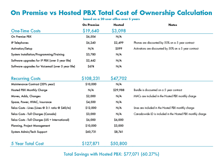 Comparison graphic of on premise vs hosted pbx cost comparison - net2phone Canada - Business VoIP Phone System