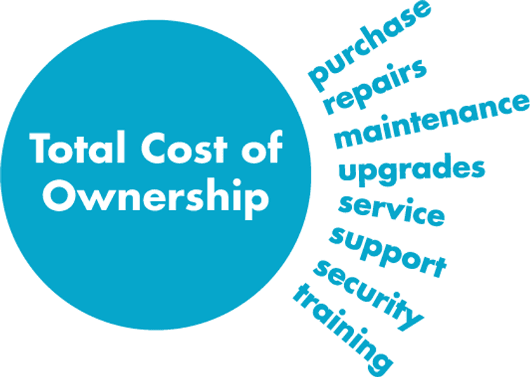 Total Cost Of Ownership Graphic - net2phone Canada - Business VoIP Phone System