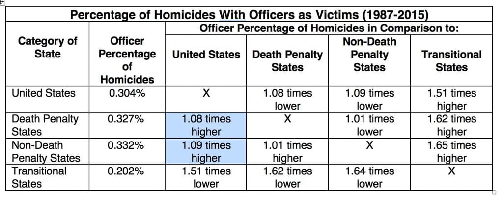 To see if the death penalty had a special deterrent value in protecting police officers, DPIC compared murders of police as a percentage of all murders in states with the death penalty, non-death-penalty states, and states that abolished the death penalty at some point during the study period. The percentages of murders in which police were victims was virtually identical in death-penalty states and non-death-penalty states. However, the percentage of murders that involved police as victims was far lower in states that later abolished the death penalty.