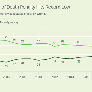 Gallup Poll: Record-Low Percentage of Americans Now Find Death Penalty Morally Acceptable