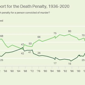 Gallup Poll: Public Support for the Death Penalty Lowest in a Half-Century