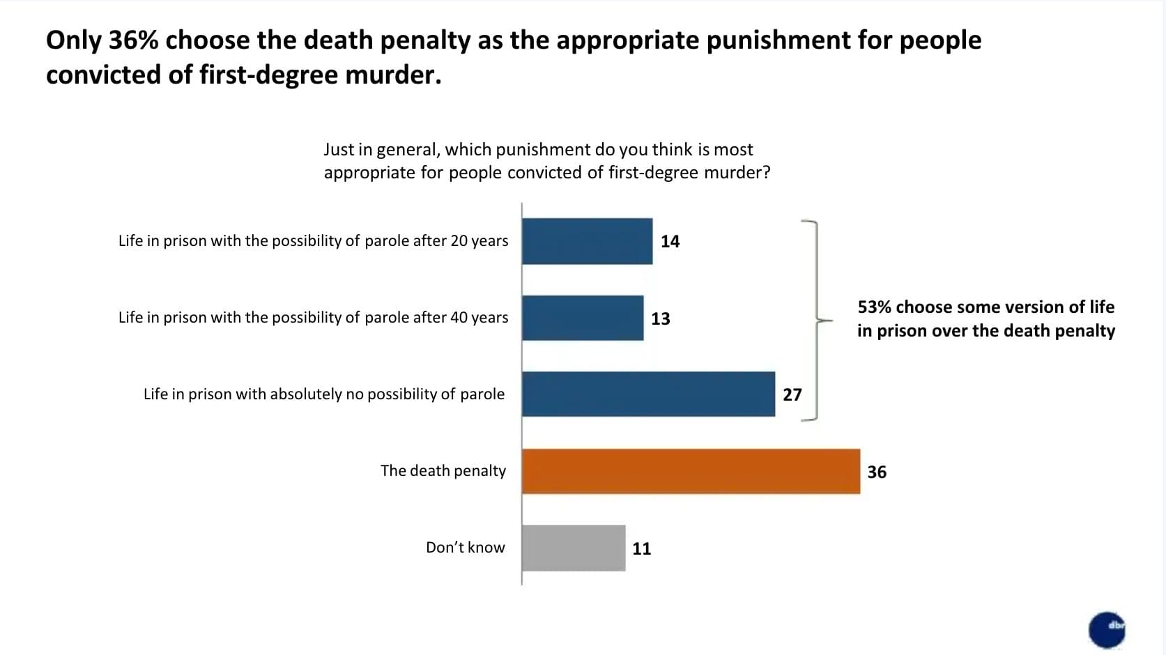 POLL: Views of Nevada Voters Shift Dramatically Towards Death Penalty Abolition