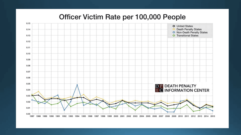 Officer victim rates followed roughly the same trends over time, whether or not states had the death penalty and, overall, officers were murdered at lower rates in non-death-penalty states than in states that had the death penalty throughout the study period. Click on the image above for a slide show of the findings of DPIC's murder-rate study.