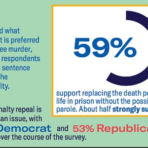 Ohio Poll Shows Bipartisan Support for Death Penalty Repeal