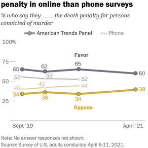 Pew Poll: Support for Death Penalty Declining, But Higher in Internet Polling than Phone Polling