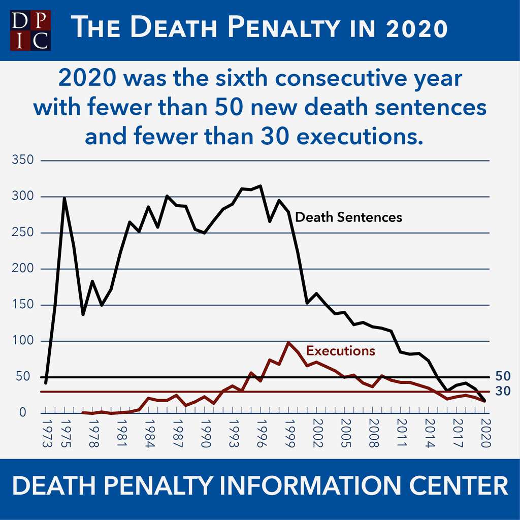 DPIC Infographic Series: The Death Penalty in 2020