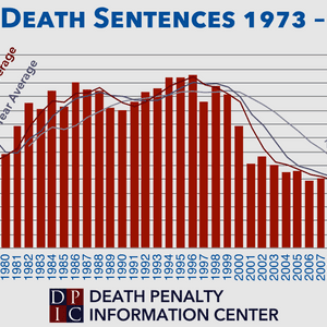 """Study Analyzes Causes of """"Astonishing Plunge"""" in Death Sentences in the United States"""