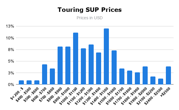Touring SUP Prices
