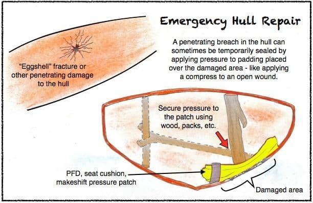 Emergency Kayak Hull Repair