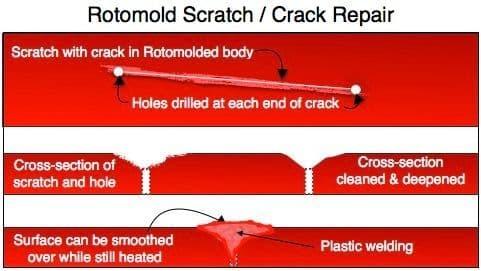 Rotomold Scratch/Crack Repair