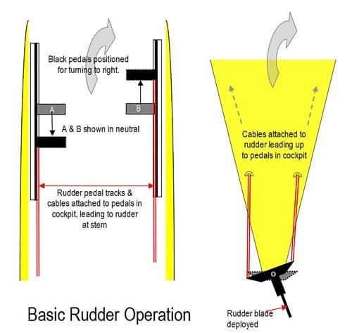 Basic Rudder Operation