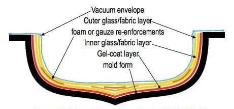 Composite/glass Kayak Construction