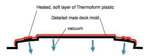 Thermoform Kayak Construction