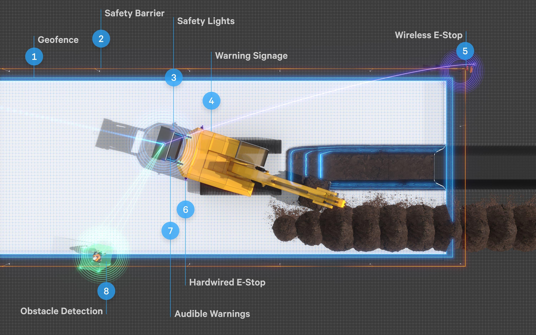 Built robotics safety overview