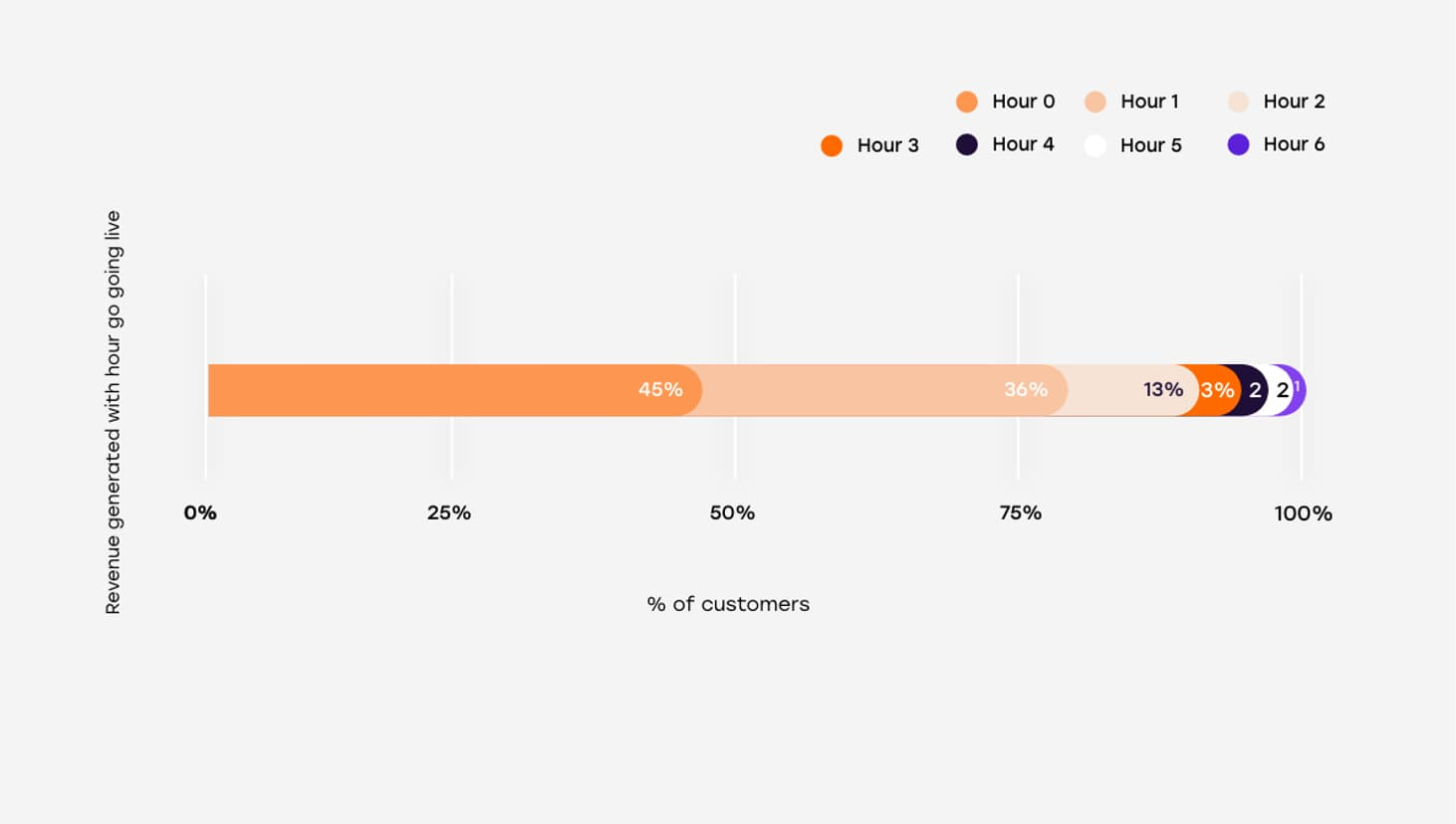 3 yr avg customers live on day 1 vs hour of revenue generated 2x