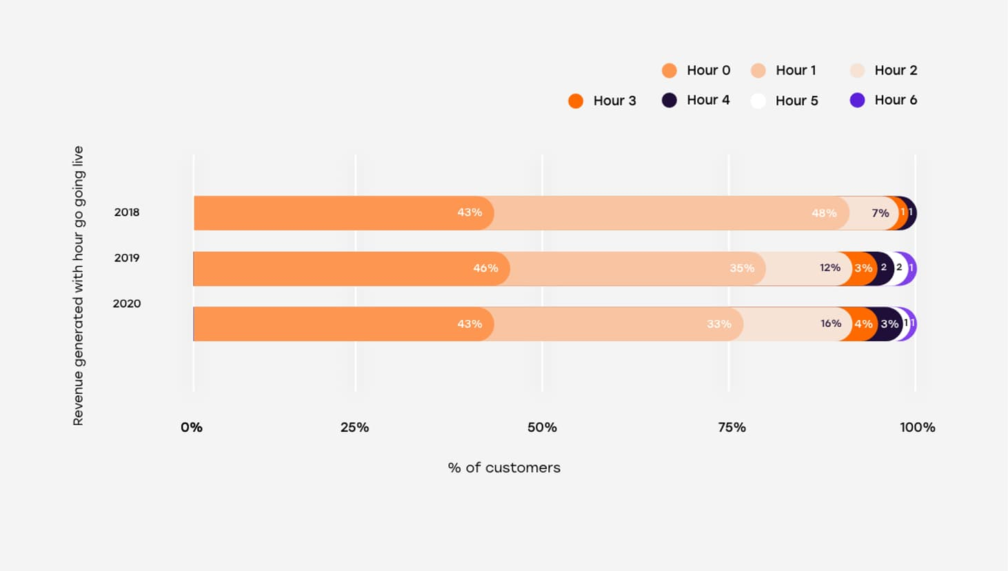 Customers live on day 1 vs hour of revenue generated 2x