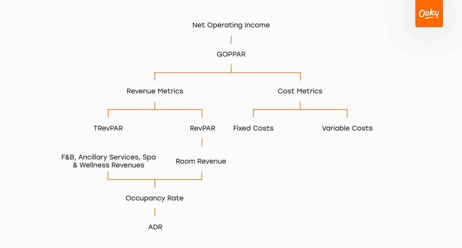 KPI tree 2x
