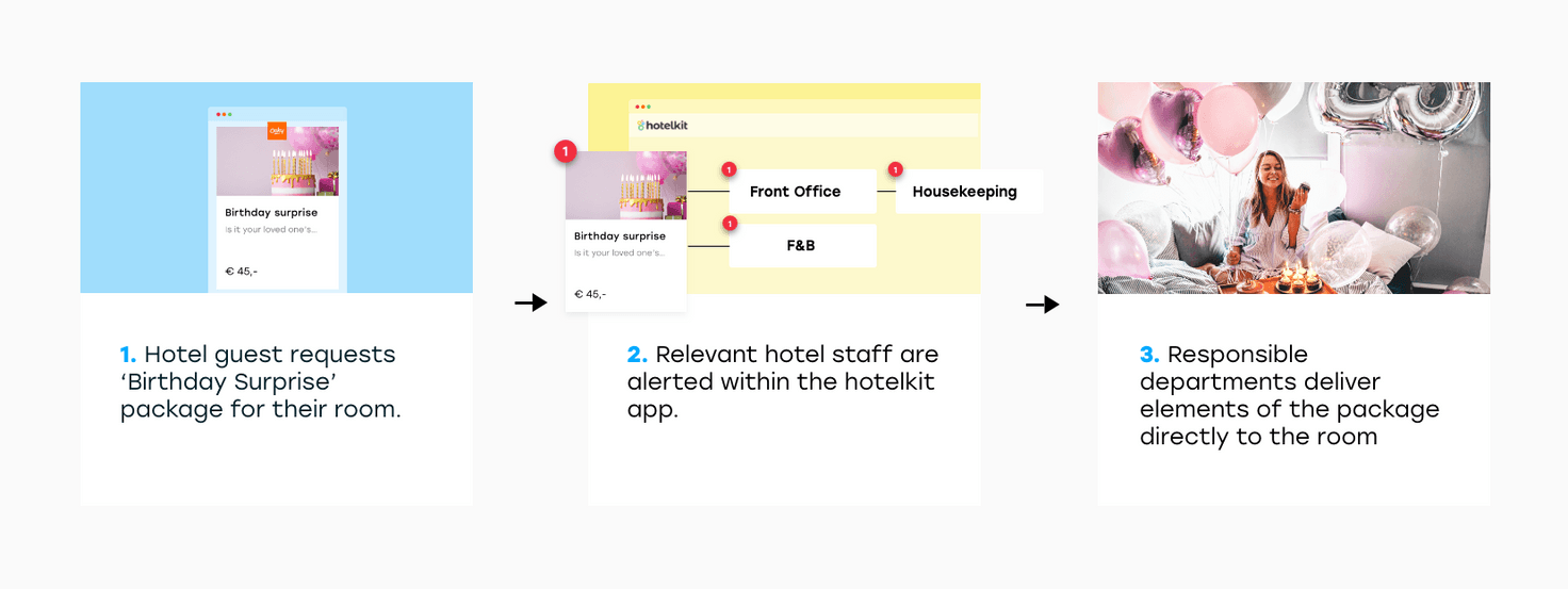 Situation with Oaky hotelkit integration