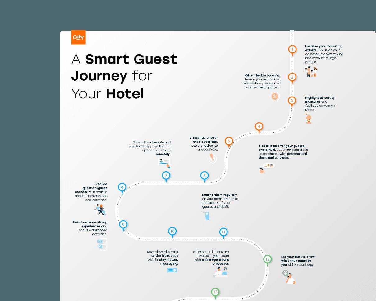 Smart guest journey