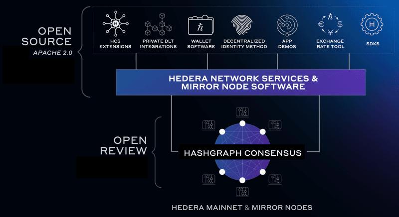 Open Review Diagram