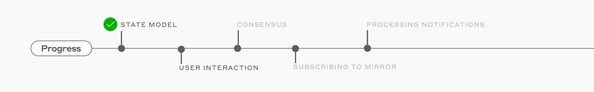 Userinteraction