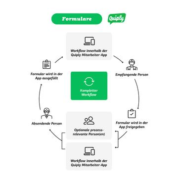 Formulare Quiply Mitarbeiter-App Vergleich