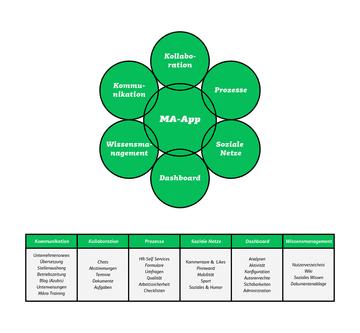 Grafik Mitarbeiter-App Was kann die App