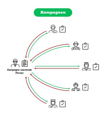 Illustration Kampagnen Quiply Mitarbeiter-App Vergleich