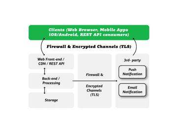 Darstellung Diagramm Sicherheit-Architektur Firewall Quiply