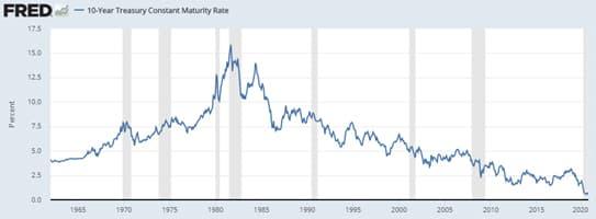 Treasury Grapch