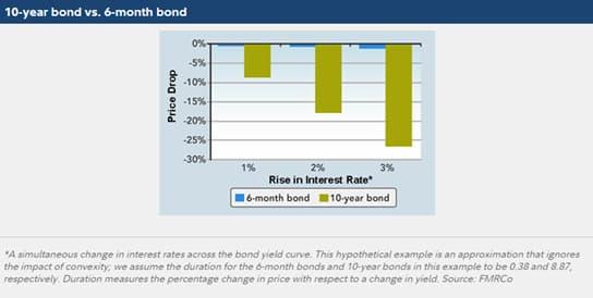 10 Yr Bond vs 6 Mo Bond