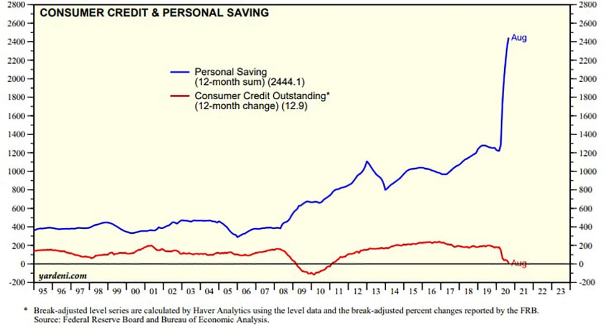 Consumer Credit & Personal Savings