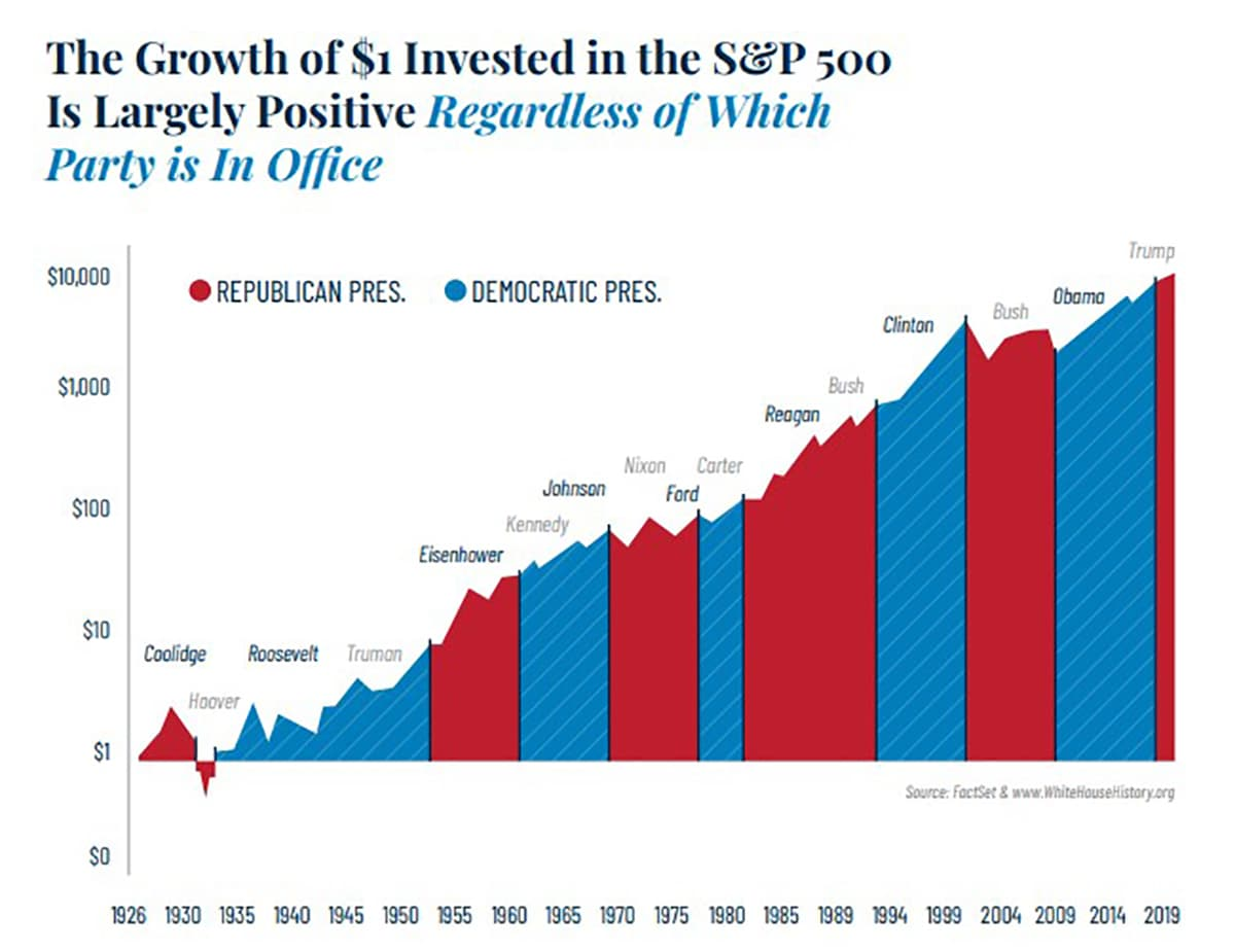 Growth of $1 Invested in S&P 500