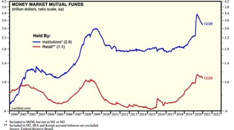 Graph1 Money Markets