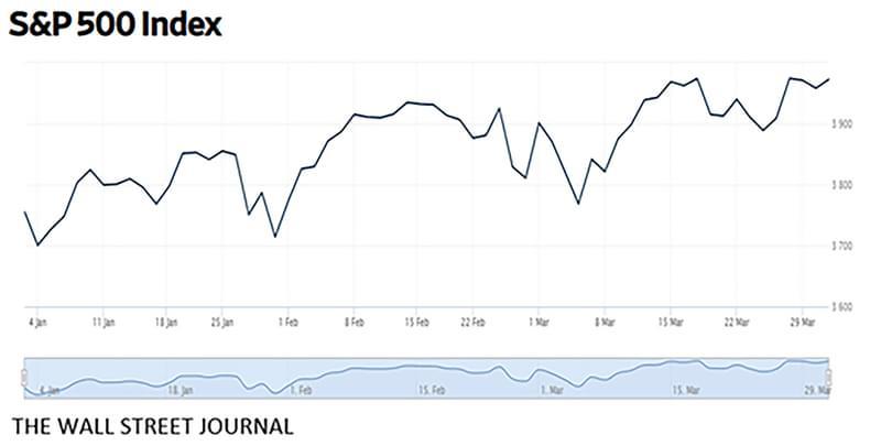 Graph1 SP Index