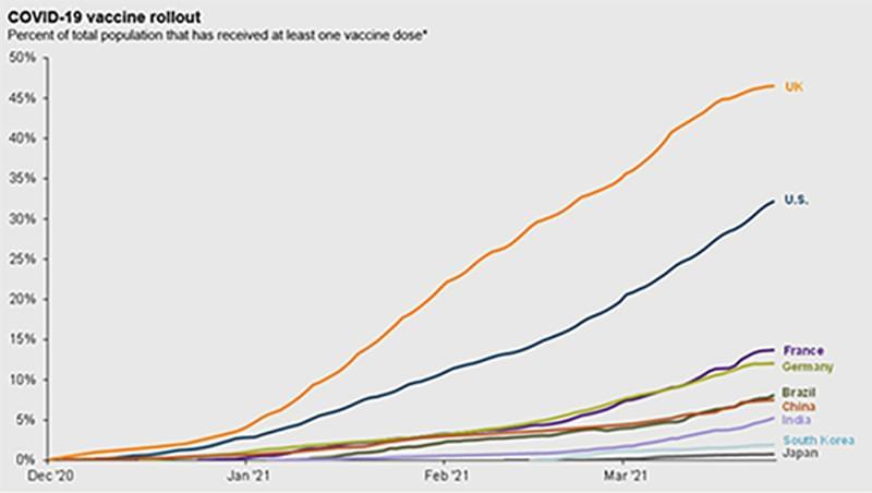 Graph4 Covid Vaccine Rollout