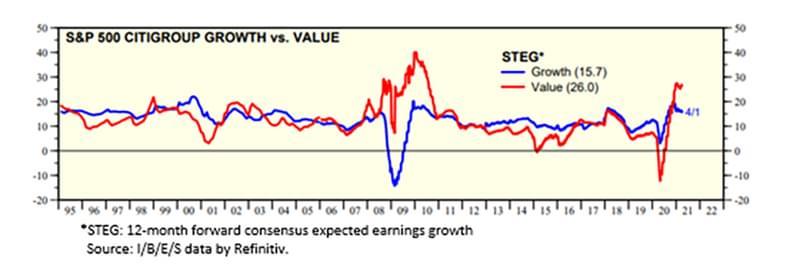 Graph6 SP500 Citigroup