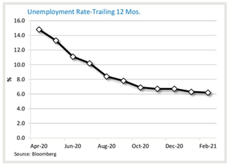 Graph7 Unemployment