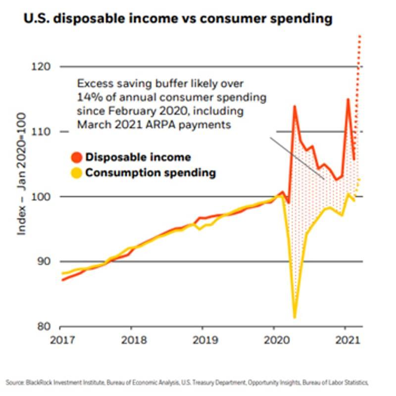 Graph9 Disposable Income SOURCE