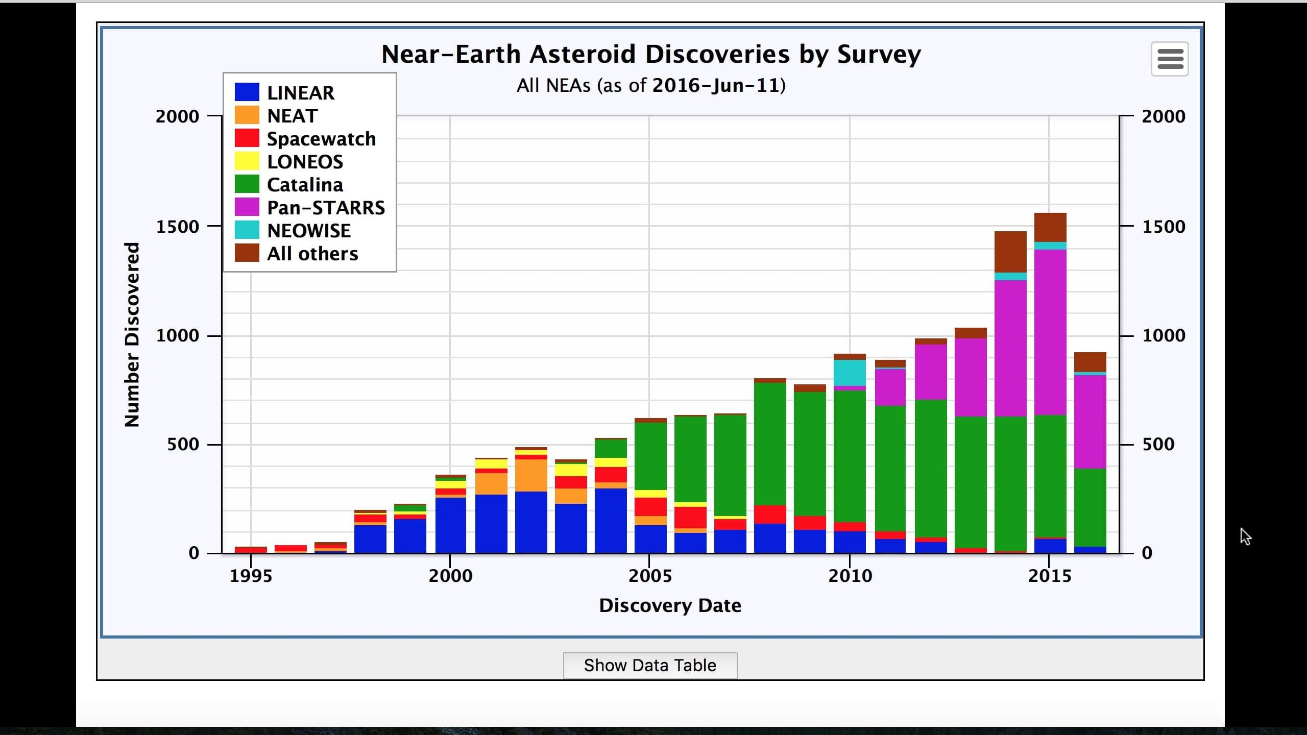 Near Earth Asteroid discoveries by survey.