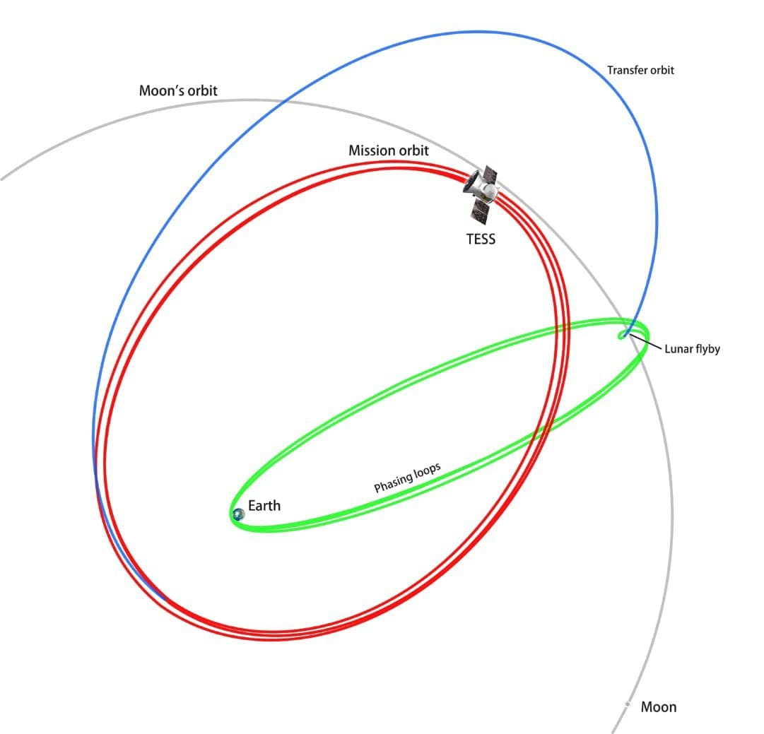 After launch, TESS will take an interactive path to its parking orbit.