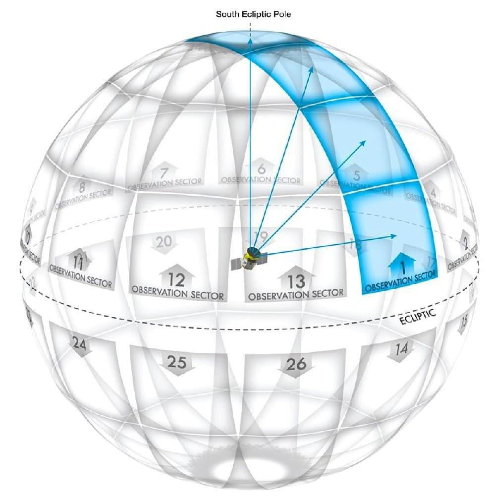 TESS Viewing Zone
