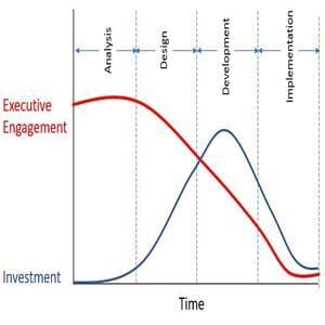 Executive engagement graph investment v time