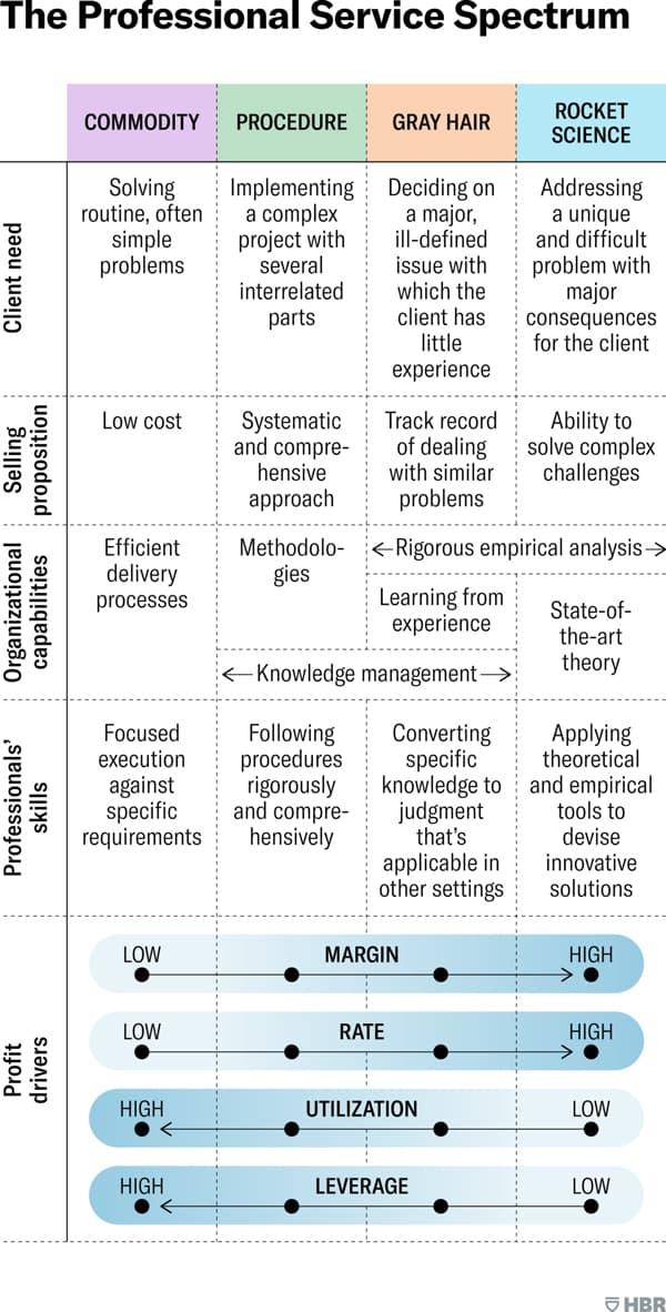 HBR Chart