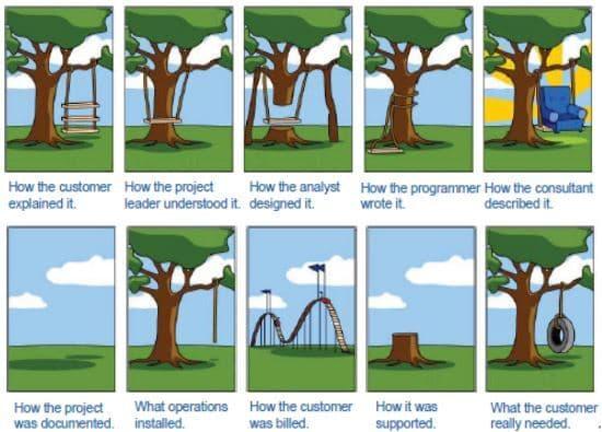 Misunderstood Objectives Cartoon