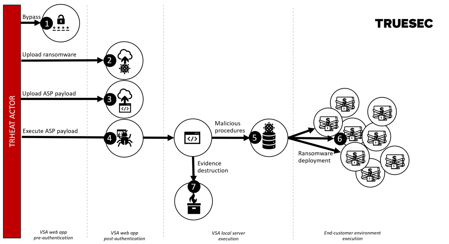 The exploit abused four vulnerabilities in the Kaseya application that were chained as visualized here