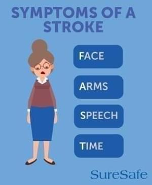 Symptoms of a stroke infographic